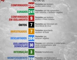 Boletim Diário 08 de Abril