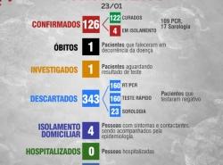 Boletim Diário 23 de Janeiro