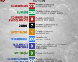 Boletim Diário 03 de Maio