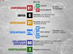 Boletim Diário 30 de novembro