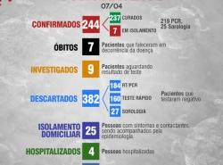 Boletim Diário 07 de Abril