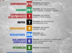 Boletim Diário 05 de Junho
