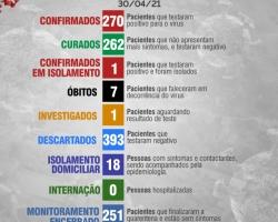 Boletim Diário 30 de Abril