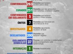 Boletim Diário 16 de Abril