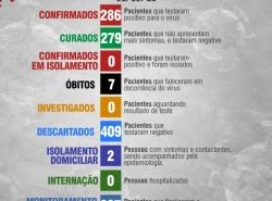 Boletim Diário 01 de Outubro