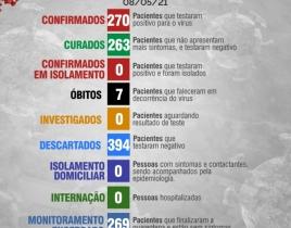 Boletim Diário 08 de Maio