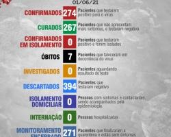 Boletim Diário 01 de Junho
